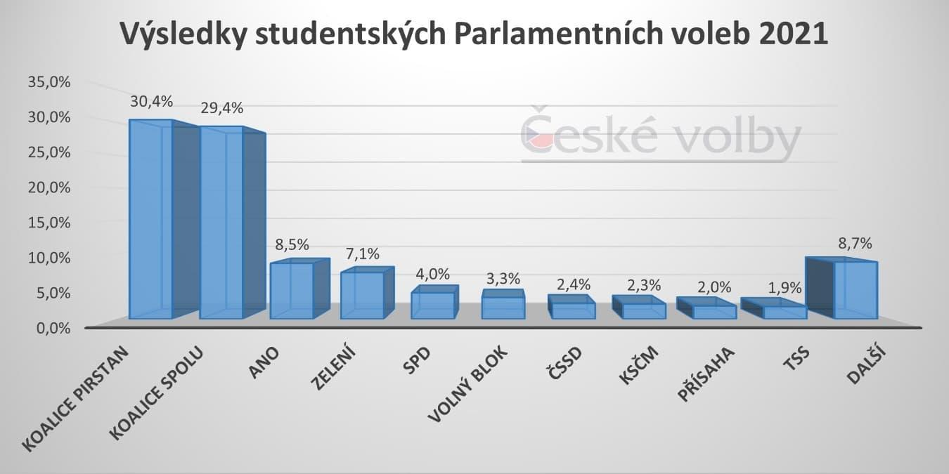 studentské volby 2021