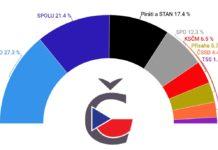 volební preference STEM před volbami 2021 říjen